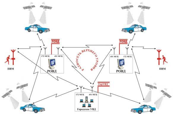 Структурная схема цифровой